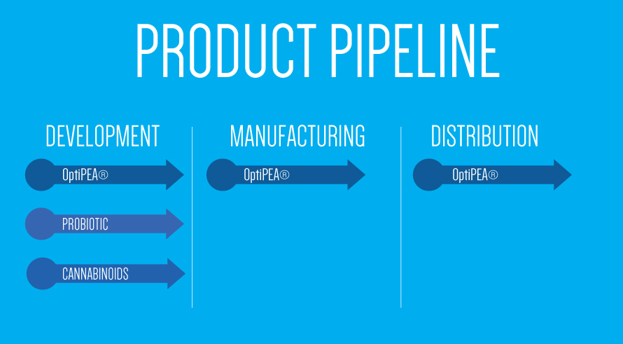 product pipeline